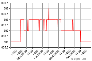 chart showing financial data for a time period of 5 day for Menzies(John)